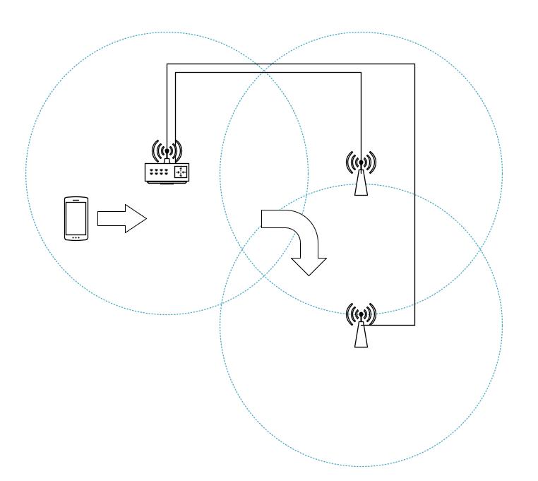 Принципиальная схема, Бесшовный роуминг Wi Fi Mikrotik